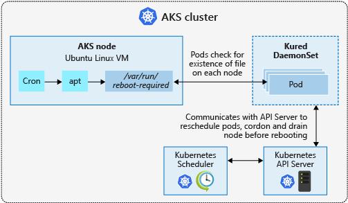 node reboot process